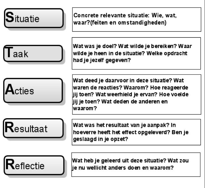 plan van aanpak methode Deel 6: Coachen en diagnose met STARR methode   Ron Jacobs  plan van aanpak methode